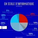 infographie école d'informatique
