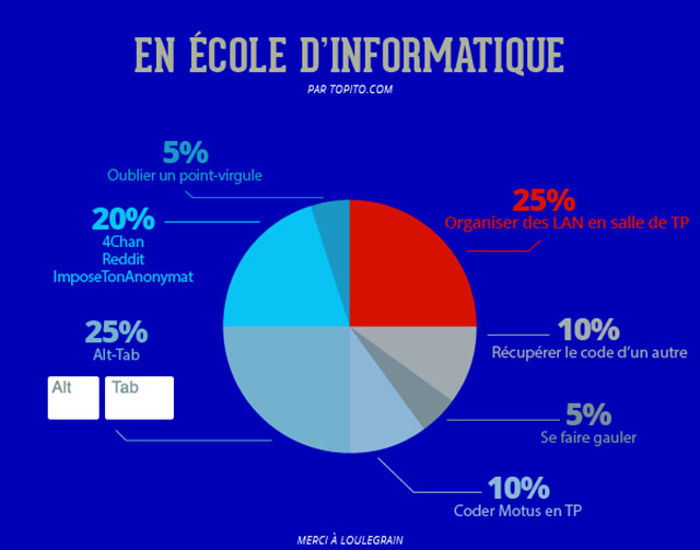 infographie aes