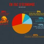 infographie fac d'economie
