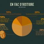 infographie fac d'histoire