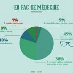 infographie fac de medecine