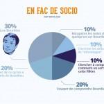 infographie fac de socio